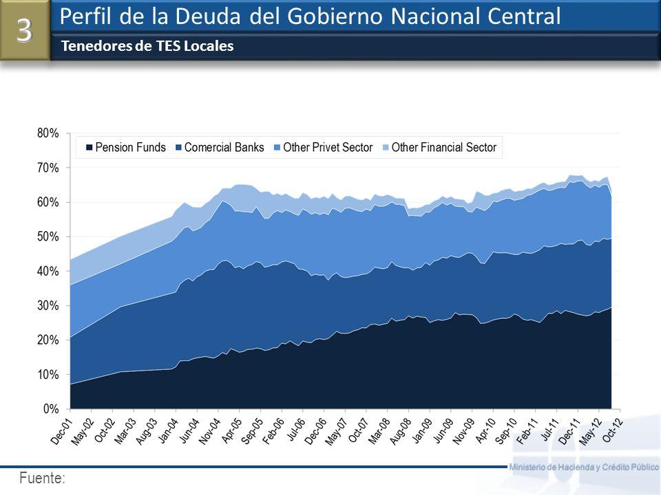Fuente: Ministerio de Hacienda y Crédito Público Incremento de la Duración Promedio de la Deuda en Años Perfil de la Deuda del Gobierno Nacional Central