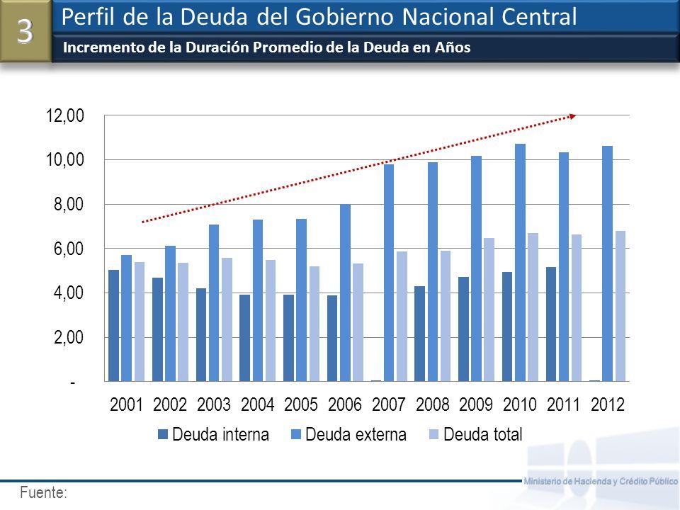 Fuente: Ministerio de Hacienda y Crédito Público Reduccion en los Cupones de Intereses Perfil de la Deuda del Gobierno Nacional Central