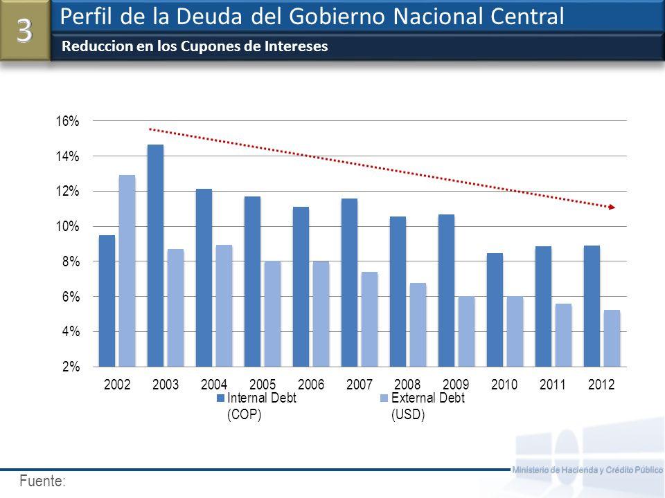 Fuente: Ministerio de Hacienda y Crédito Público CDS 10Y vs.