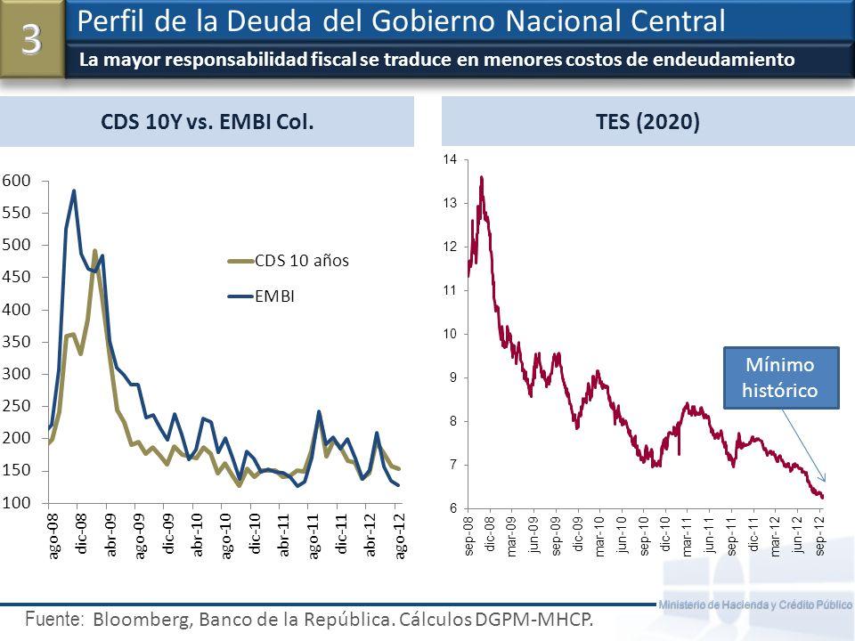 Crecimiento 12.2% Composición del Presupuesto 2012 y 2013: Funcionamiento, Deuda e Inversión Fuente: DGPPN - Ministerio de Hacienda Ministerio de Hacienda y Crédito Público – República de Colombia 16 2013201320132013 2012201220122012 11%9%