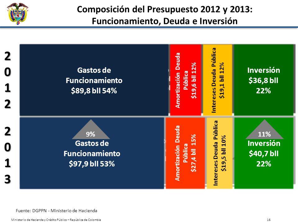 Gasto Social $96.5 bll 69.6% Gasto Social en el Presupuesto 2013 por Funciones del Estado Fuente: Dirección General de Presupuesto Público Nacional.