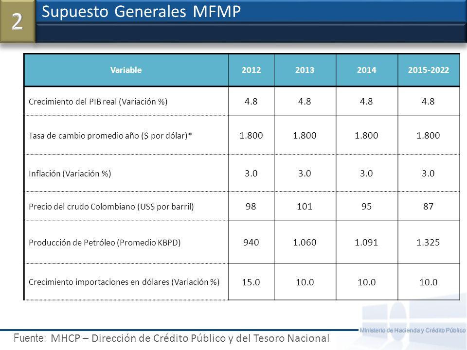 Fuente: Ministerio de Hacienda y Crédito Público Balance del Sector Público Consolidado (% del PIB) Trayectoria Fiscal del Sector Público Proyecciones Fiscales MHCP - DGPM