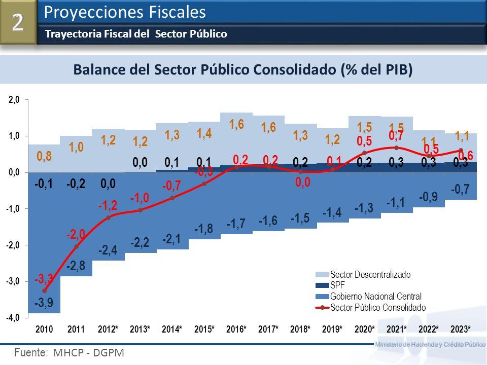 Fuente: Ministerio de Hacienda y Crédito Público Metas de Balance Fiscal % del PIB Proyecciones Fiscales MHCP - DGPM Balance (% PIB) 2011201220132014201820222023 Sector Publico No Financiero - SPNF -1,8-1,2-1,0-0,8-0,20,20,3 Sector Público Consolidado - SPC -2,0-1,2-1,0-0,70,00,50,6 Gobierno Nacional Central - GNC -2,8-2,4-2,2-2,1-1,5-0,9-0,7 Balance Primario (% PIB) 2011201220132014201820222023 Sector Publico No Financiero - SPNF 1,11,81,92,02,22,32,4 Gobierno Nacional Central - GNC -0,10,30,4 0,71,01,2 Deuda (% PIB) 2011201220132014201820222023 Deuda GNC 35,435,133,933,130,125,824,5 Deuda SPNF 27,526,425,023,416,48,87,2