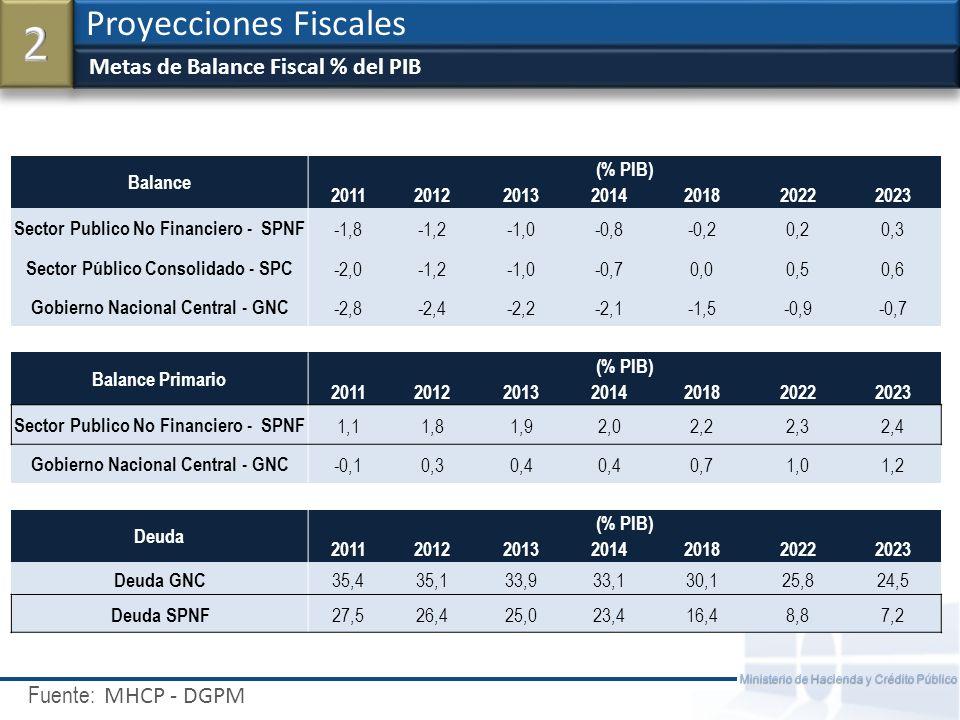 Fuente: Ministerio de Hacienda y Crédito Público Sensibilidades en ingresos y gastos del GNC en 2013 ($Miles de millones) Proyecciones Fiscales MHCP - DGPM