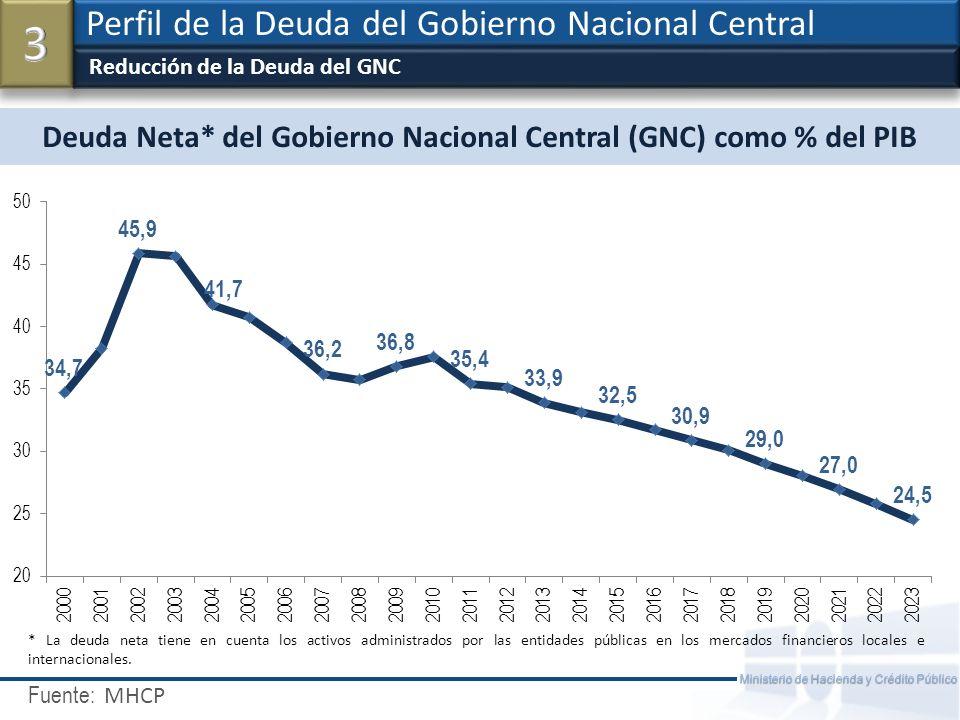 Fuente: Ministerio de Hacienda y Crédito Público Deuda del GNC – Estructura Deuda Externa / Interna Perfil de la Deuda del Gobierno Nacional Central MHCP - DGPM