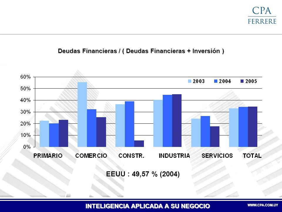 INTELIGENCIA APLICADA A SU NEGOCIO WWW.CPA.COM.UYWWW.CPA.COM.UY Mejoró la rentabilidad de las empresas en el período 2003-2005 ROI por Sector ROE por Sector