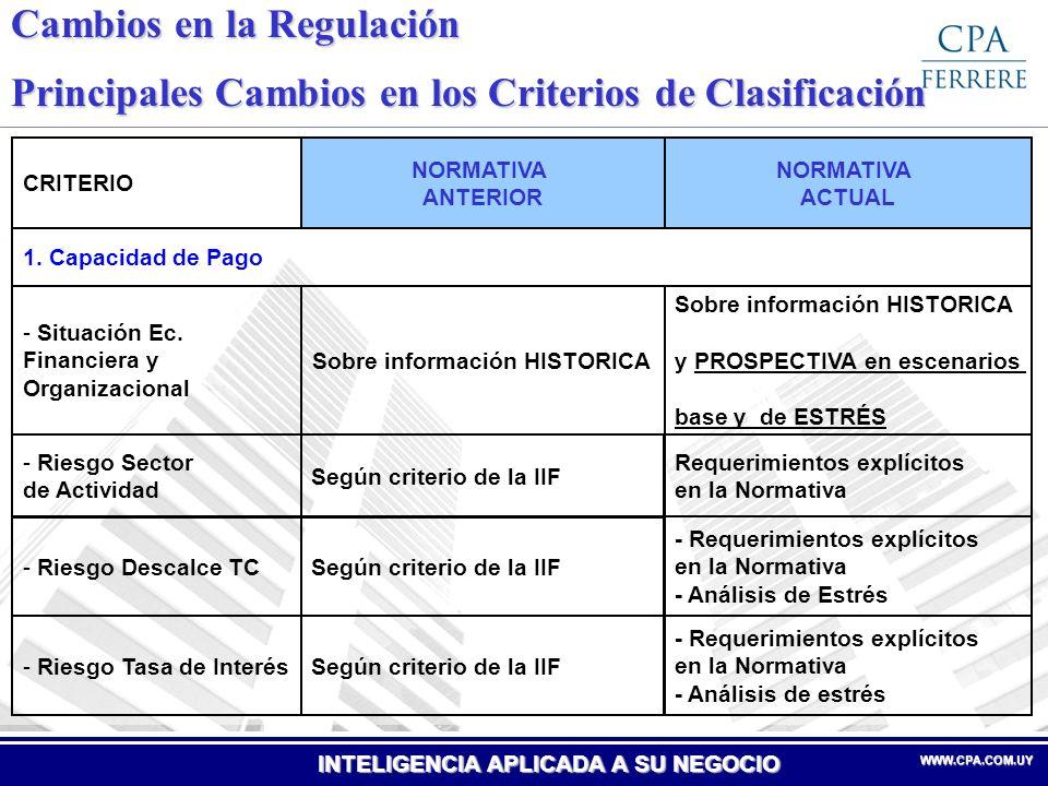 INTELIGENCIA APLICADA A SU NEGOCIO WWW.CPA.COM.UYWWW.CPA.COM.UY Cambios en la Regulación Principales Cambios en los Criterios de Clasificación NORMATIVA ACTUAL NORMATIVA ANTERIOR CRITERIO 2.