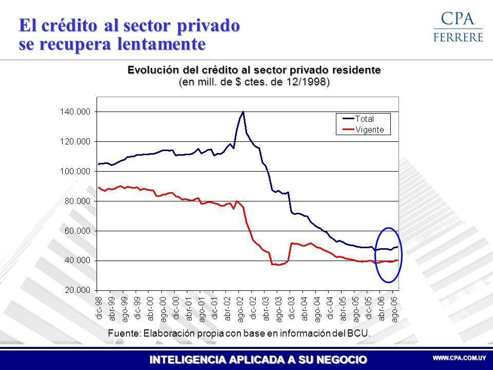 INTELIGENCIA APLICADA A SU NEGOCIO WWW.CPA.COM.UYWWW.CPA.COM.UY El crédito al sector privado se recupera lentamente Evolución del crédito al sector pr