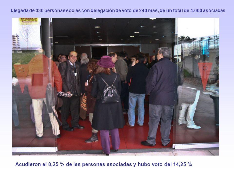 Acudieron el 8,25 % de las personas asociadas y hubo voto del 14,25 % Llegada de 330 personas socias con delegación de voto de 240 más, de un total de 4.000 asociadas