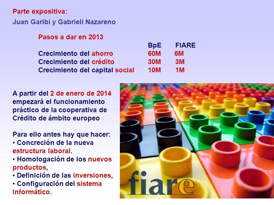 Parte expositiva: Juan Garibi y Gabrieli Nazareno Pasos a dar en 2013 BpE FIARE Crecimiento del ahorro 60M 6M Crecimiento del crédito 30M 3M Crecimiento del capital social 10M 1M A partir del 2 de enero de 2014 empezará el funcionamiento práctico de la cooperativa de Crédito de ámbito europeo Para ello antes hay que hacer: Concreción de la nueva estructura laboral.
