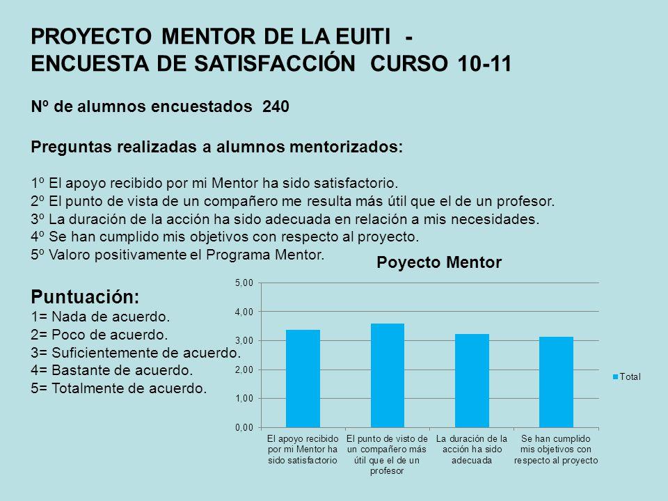 PROYECTO MENTOR DE LA EUITI - ENCUESTA DE SATISFACCIÓN CURSO 10-11 Nº de alumnos encuestados 240 Preguntas realizadas a alumnos mentorizados: 1º El ap