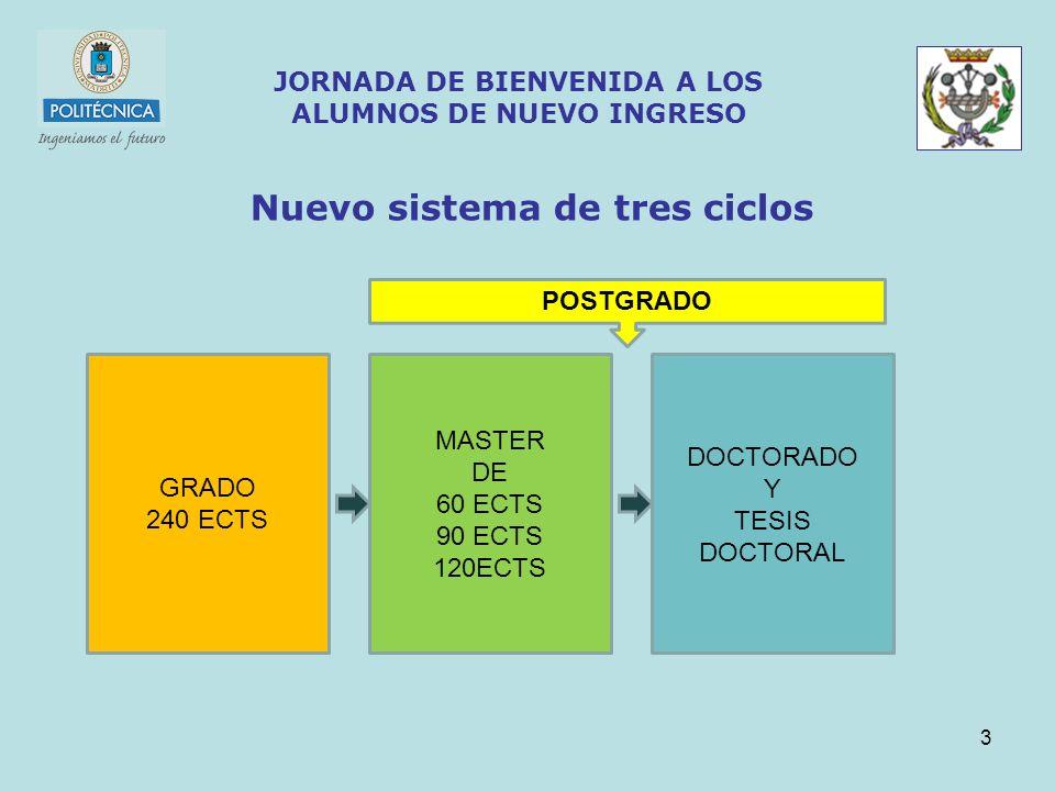 14 JORNADA DE BIENVENIDA A LOS ALUMNOS DE NUEVO INGRESO 6.- ESTUDIANTES DE LA EUITI 1.Representación Estudiantil : Delegación de Alumnos 2.