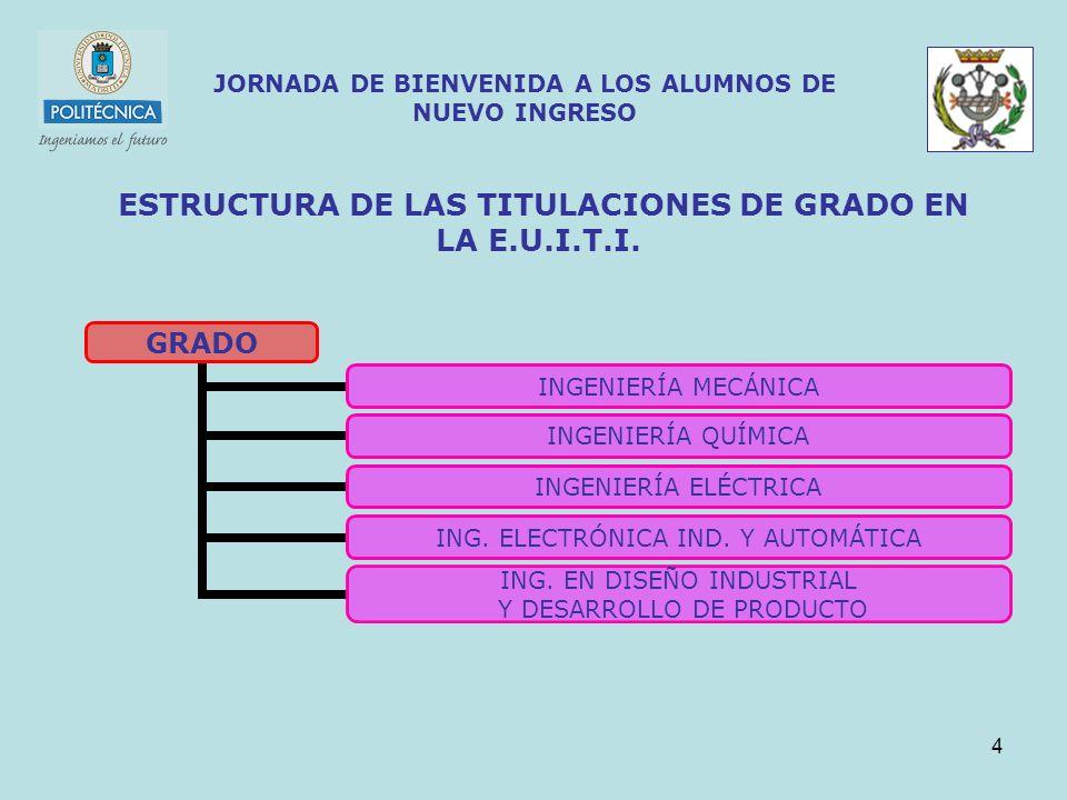 4 JORNADA DE BIENVENIDA A LOS ALUMNOS DE NUEVO INGRESO ESTRUCTURA DE LAS TITULACIONES DE GRADO EN LA E.U.I.T.I. GRADO INGENIERÍA MECÁNICA INGENIERÍA Q