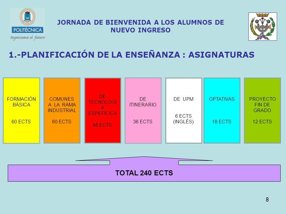 8 JORNADA DE BIENVENIDA A LOS ALUMNOS DE NUEVO INGRESO 1.-PLANIFICACIÓN DE LA ENSEÑANZA : ASIGNATURAS COMUNES A LA RAMA INDUSTRIAL 60 ECTS DE TECNOLOGÍ A ESPEFÍCICA 48 ECTS OPTATIVAS 18 ECTS PROYECTO FIN DE GRADO 12 ECTS DE ITINERARIO 36 ECTS DE UPM 6 ECTS (INGLÉS) TOTAL 240 ECTS FORMACIÓN BÁSICA 60 ECTS