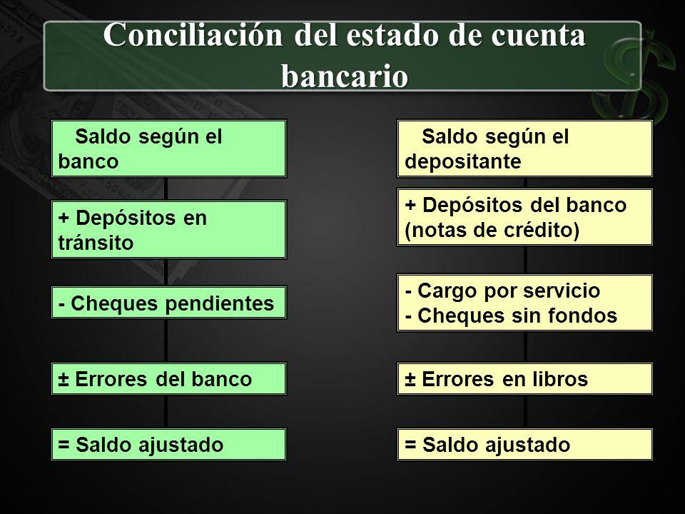 Conciliación del estado de cuenta bancario Saldo según el banco + Depósitos en tránsito - Cheques pendientes ± Errores del banco = Saldo ajustado Sald