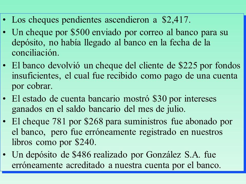 Los cheques pendientes ascendieron a $2,417. Un cheque por $500 enviado por correo al banco para su depósito, no había llegado al banco en la fecha de