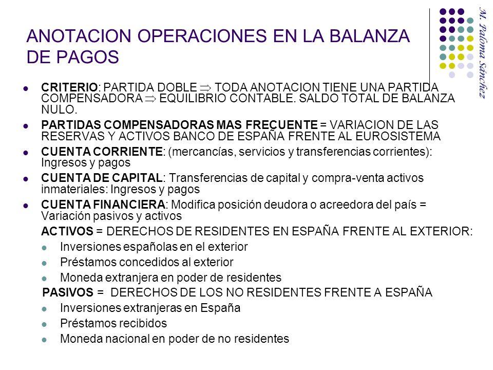 ANOTACION OPERACIONES EN LA BALANZA DE PAGOS CRITERIO: PARTIDA DOBLE TODA ANOTACION TIENE UNA PARTIDA COMPENSADORA EQUILIBRIO CONTABLE. SALDO TOTAL DE
