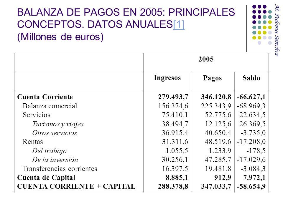 BALANZA DE PAGOS EN 2005: PRINCIPALES CONCEPTOS. DATOS ANUALES[1] (Millones de euros)[1] 2005 IngresosPagosSaldo Cuenta Corriente Balanza comercial Se