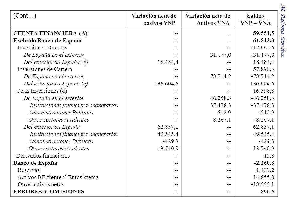 (Cont…) Variación neta de pasivos VNP Variación neta de Activos VNA Saldos VNP – VNA CUENTA FINANCIERA (A) Excluido Banco de España Inversiones Direct
