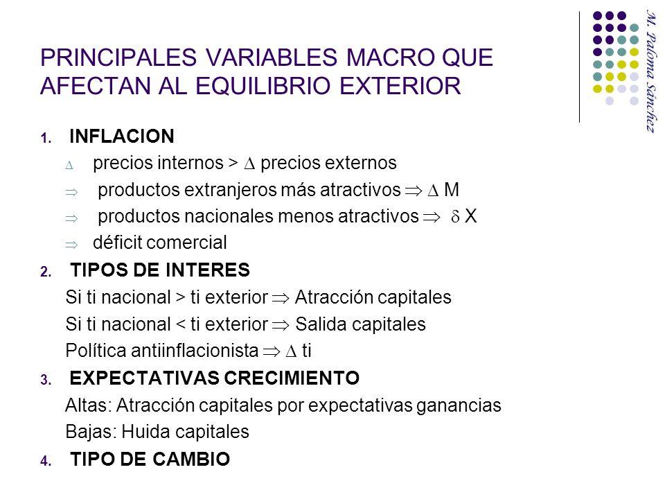 PRINCIPALES VARIABLES MACRO QUE AFECTAN AL EQUILIBRIO EXTERIOR 1. INFLACION precios internos > precios externos productos extranjeros más atractivos M
