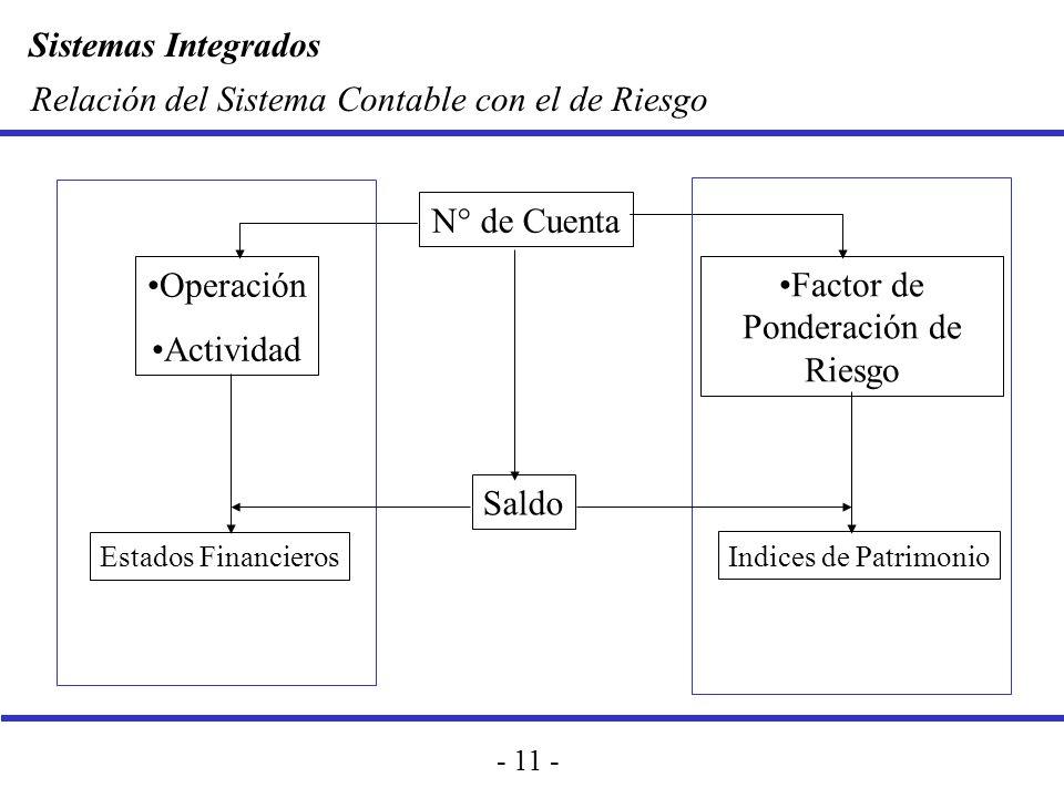 Sistemas Integrados - 11 - Relación del Sistema Contable con el de Riesgo N° de Cuenta Operación Actividad Factor de Ponderación de Riesgo Saldo Indic