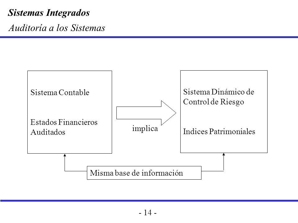 Sistemas Integrados - 14 - Auditoría a los Sistemas Sistema Contable Estados Financieros Auditados Sistema Dinámico de Control de Riesgo Indices Patri