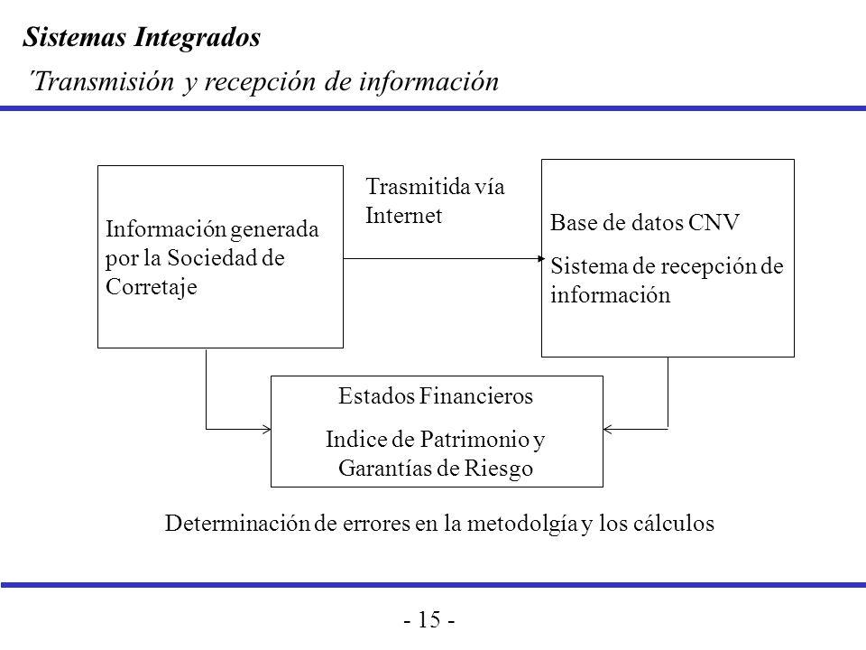 Sistemas Integrados - 15 - ´Transmisión y recepción de información Información generada por la Sociedad de Corretaje Base de datos CNV Sistema de rece