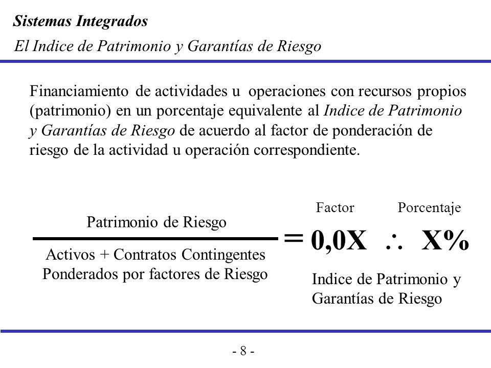 Sistemas Integrados - 8 - El Indice de Patrimonio y Garantías de Riesgo Financiamiento de actividades u operaciones con recursos propios (patrimonio)