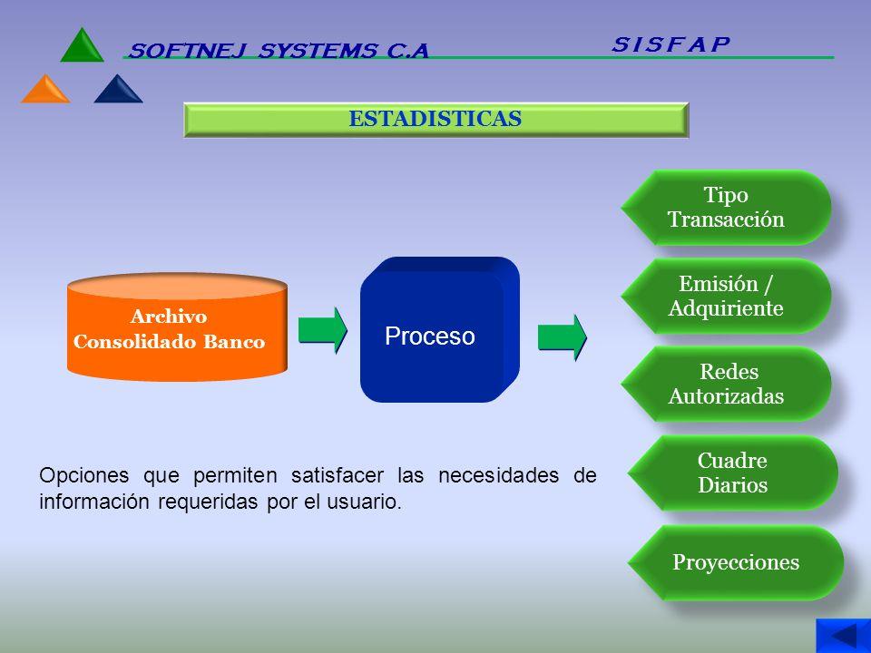 ESTADISTICAS Archivo Consolidado Banco Proceso Tipo Transacción Emisión / Adquiriente Redes Autorizadas Cuadre Diarios Proyecciones Opciones que permi