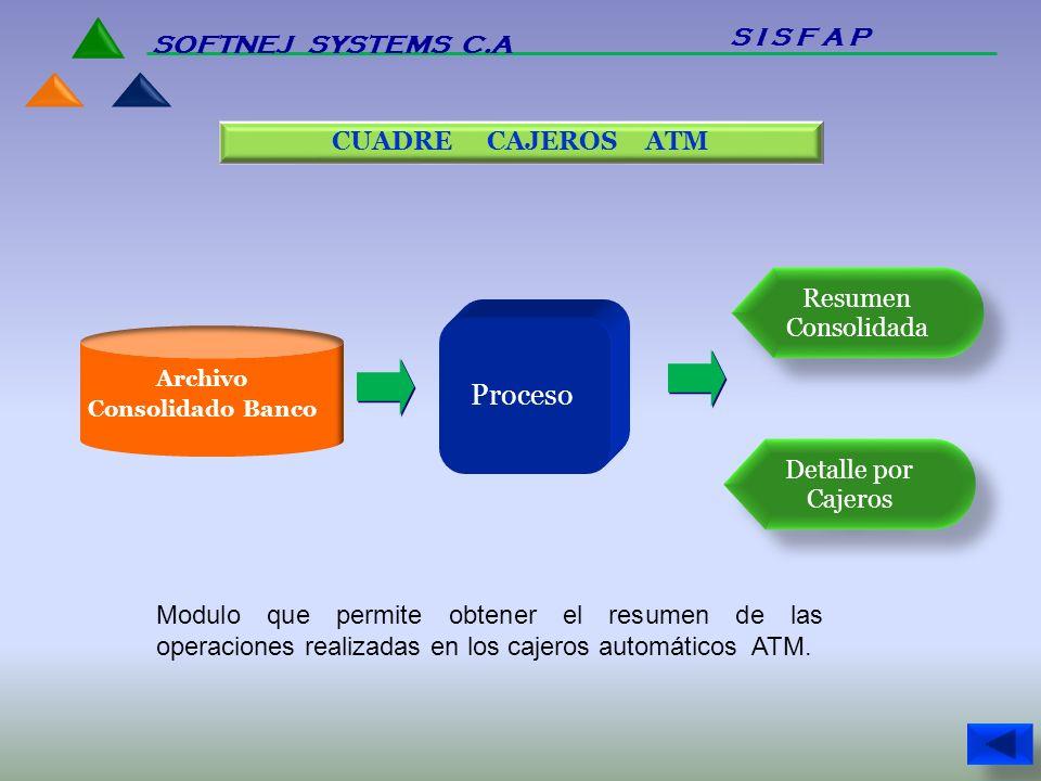 Proceso Resumen Consolidada Detalle por Cajeros Modulo que permite obtener el resumen de las operaciones realizadas en los cajeros automáticos ATM. CU