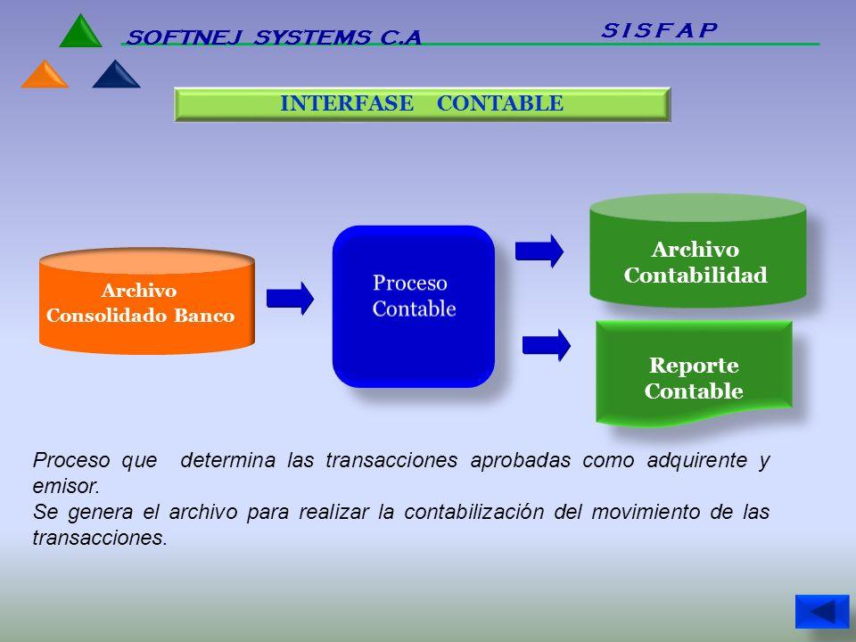 Archivo Contabilidad Reporte Contable INTERFASE CONTABLE Proceso que determina las transacciones aprobadas como adquirente y emisor. Se genera el arch