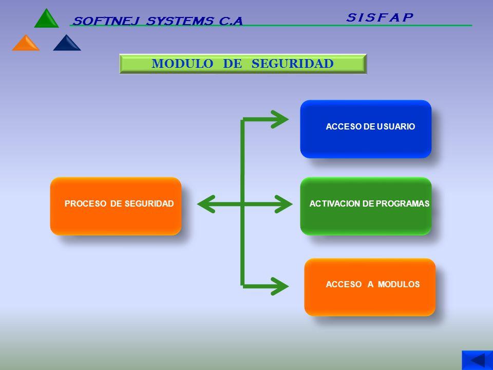 MODULO DE SEGURIDAD PROCESO DE SEGURIDAD ACCESO DE USUARIO ACTIVACION DE PROGRAMAS ACCESO A MODULOS S I S F A P SOFTNEJ SYSTEMS C.A