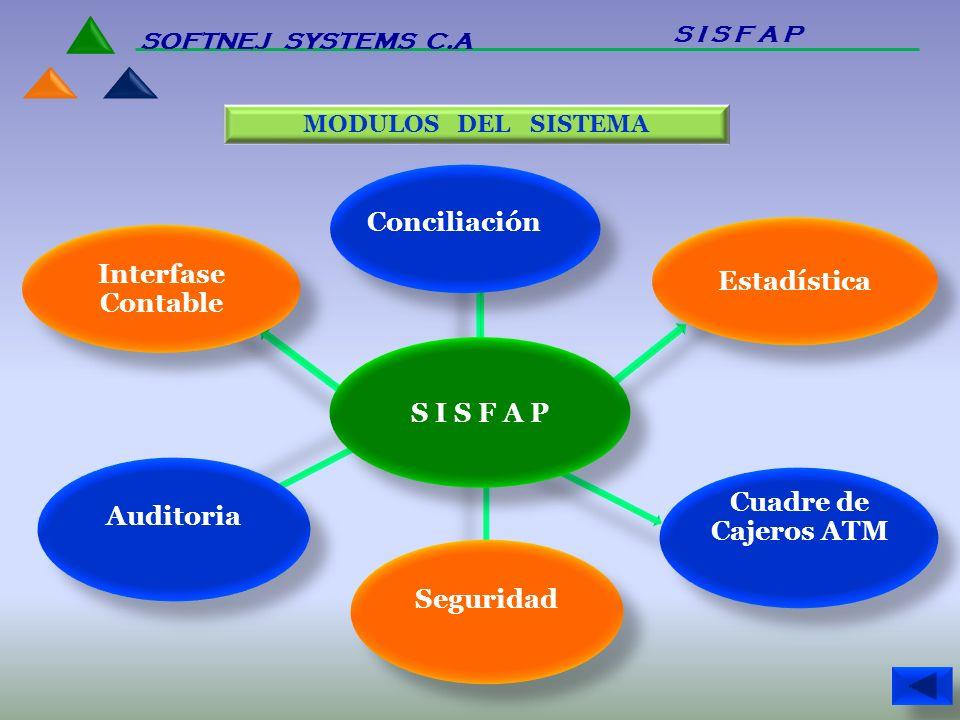 MODULOS DEL SISTEMA Estadística Interfase Contable Interfase Contable S I S F A P Conciliación Cuadre de Cajeros ATM S I S F A P SOFTNEJ SYSTEMS C.A A
