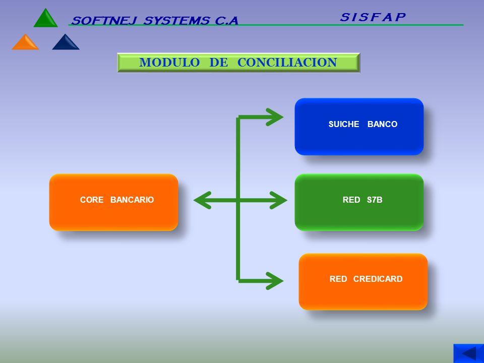 MODULO DE CONCILIACION CORE BANCARIO SUICHE BANCO RED S7B RED CREDICARD S I S F A P SOFTNEJ SYSTEMS C.A