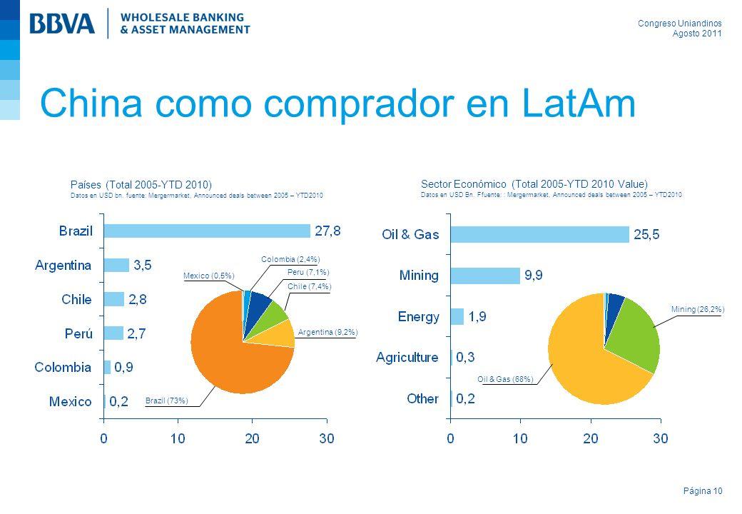 Congreso Uniandinos Agosto 2011 Página 10 China como comprador en LatAm Países (Total 2005-YTD 2010) Datos en USD bn.