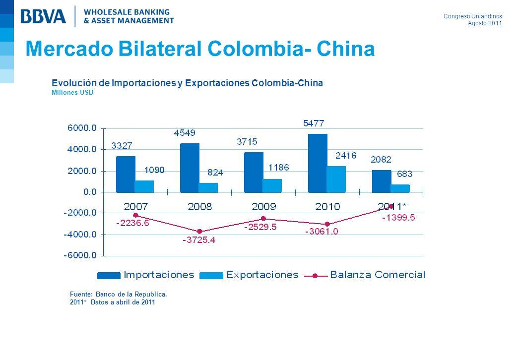 Congreso Uniandinos Agosto 2011 Mercado Bilateral Colombia- China Evolución de Importaciones y Exportaciones Colombia-China Millones USD Fuente: Banco de la Republica.