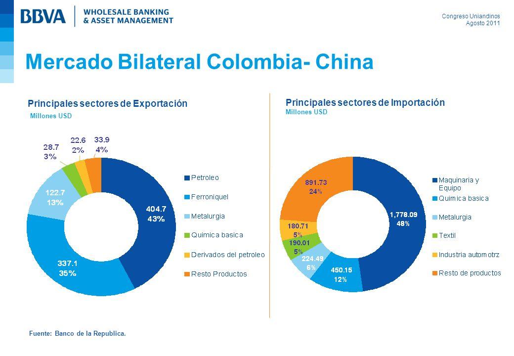 Congreso Uniandinos Agosto 2011 Mercado Bilateral Colombia- China Principales sectores de Exportación Millones USD Principales sectores de Importación Millones USD Fuente: Banco de la Republica.