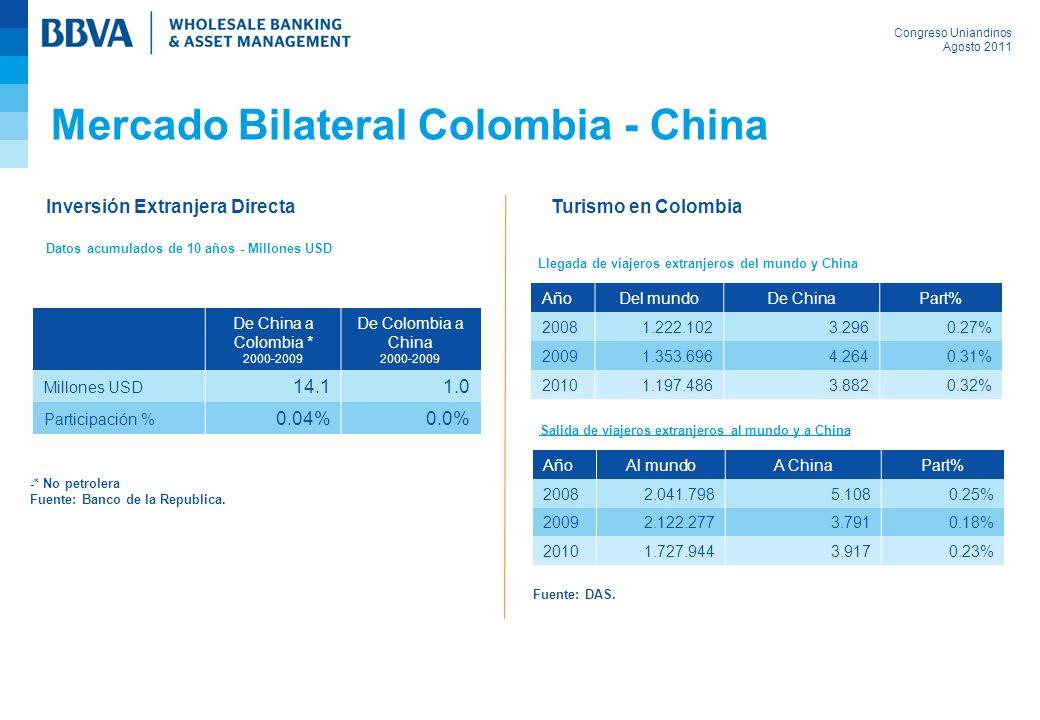 Congreso Uniandinos Agosto 2011 Mercado Bilateral Colombia - China Inversión Extranjera Directa Datos acumulados de 10 años - Millones USD Turismo en Colombia De China a Colombia * 2000-2009 De Colombia a China 2000-2009 Millones USD 14.11.0 Participación % 0.04%0.0% -* No petrolera Fuente: Banco de la Republica.