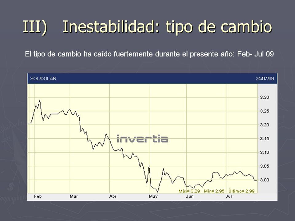 III) Inestabilidad: tipo de cambio El tipo de cambio ha caído fuertemente durante el presente año: Feb- Jul 09