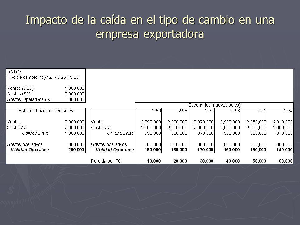 Impacto de la caída en el tipo de cambio en una empresa exportadora