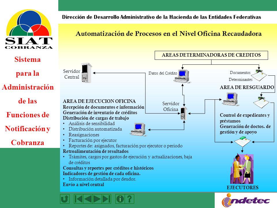 Sistema para la Administración de las Funciones de Notificación y Cobranza Dirección de Desarrollo Administrativo de la Hacienda de las Entidades Federativas AREA DE RESGUARDO Control de expedientes y préstamos Generación de doctos.