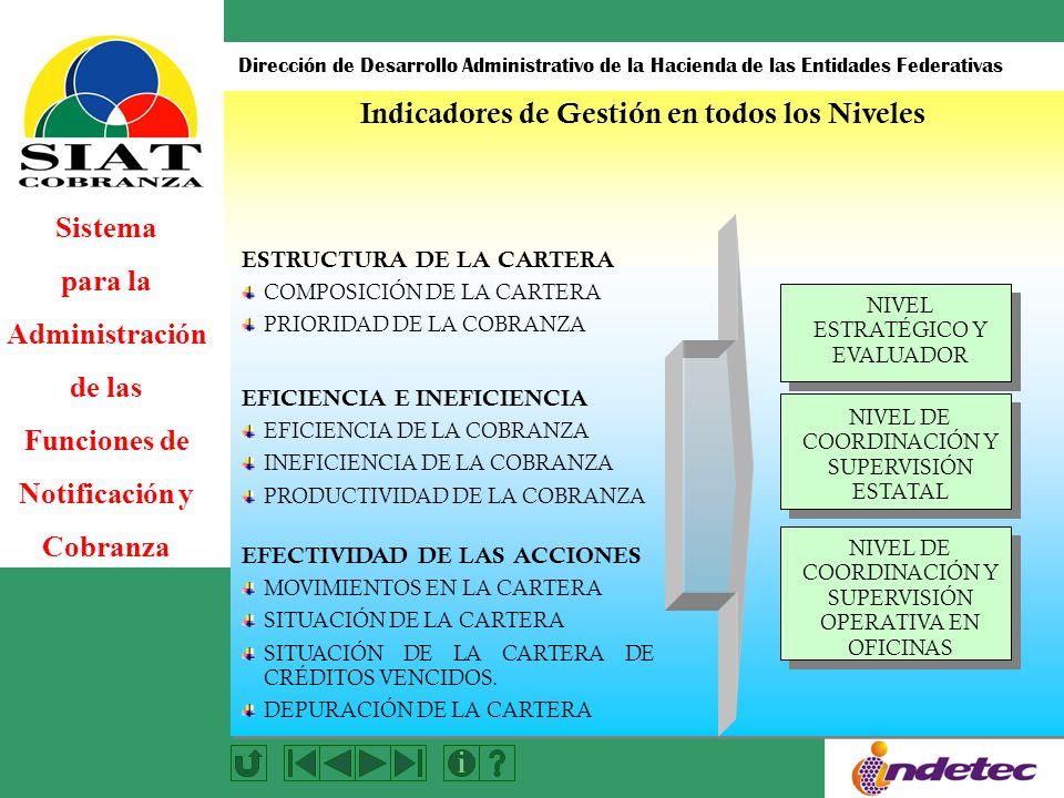 Sistema para la Administración de las Funciones de Notificación y Cobranza Dirección de Desarrollo Administrativo de la Hacienda de las Entidades Federativas Indicadores de Gestión en todos los Niveles ESTRUCTURA DE LA CARTERA COMPOSICIÓN DE LA CARTERA PRIORIDAD DE LA COBRANZA EFICIENCIA E INEFICIENCIA EFICIENCIA DE LA COBRANZA INEFICIENCIA DE LA COBRANZA PRODUCTIVIDAD DE LA COBRANZA EFECTIVIDAD DE LAS ACCIONES MOVIMIENTOS EN LA CARTERA SITUACIÓN DE LA CARTERA SITUACIÓN DE LA CARTERA DE CRÉDITOS VENCIDOS.