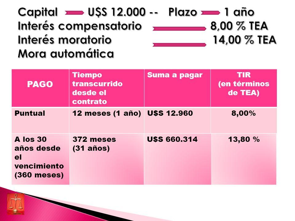 PAGO Tiempo transcurrido desde el contrato Suma a pagarTIR (en términos de TEA) Puntual12 meses (1 año)U$S 12.9608,00% Al año desde el vencimiento (12 meses) 24 meses (2 años) U$S 14.77410,96 %A los 4 años desde el vencimiento (48 meses) 60 meses (5 años) U$S 21.88912,77 % A los 10 años desde el vencimiento (120 meses) 132 meses (11 años) U$S 48.04613,44 %A los 20 años desde el vencimiento (240 meses) 252 meses (21 años) U$S 178.11613.71 %A los 30 años desde el vencimiento (360 meses) 372 meses (31 años) U$S 660.31413,80 %