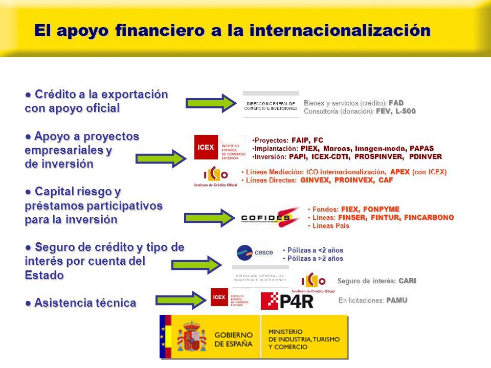 Selecci ó n de algunos Instrumentos Seguro de Crédito a la Exportación CARI FAD FEV COFIDES (FIEX Y FONPYME)