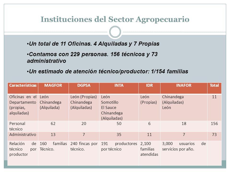 Instituciones del Sector Agropecuario CaracterísticasMAGFORDGPSAINTAIDRINAFORTotal Oficinas en el Departamento (propias, alquiladas) León Chinandega (Alquilada) León (Propias) Chinandega (Alquiladas) León Somotillo El Sauce Chinandega (Alquiladas) León (Propias) Chinandega (Alquiladas) León 11 Personal técnico 622050618156 Administrativo1373511773 Relación de técnico por productor 160 familias Técnico.