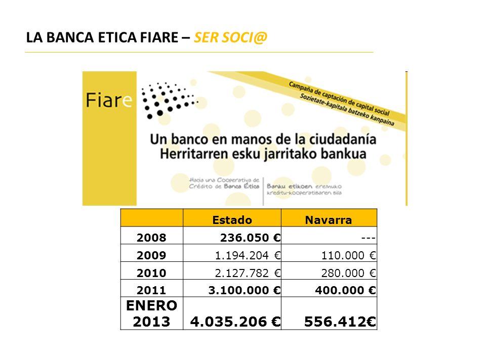 LA BANCA ETICA FIARE – SER SOCI@ EstadoNavarra 2008236.050 --- 20091.194.204 110.000 20102.127.782 280.000 20113.100.000 400.000 ENERO 20134.035.206 5