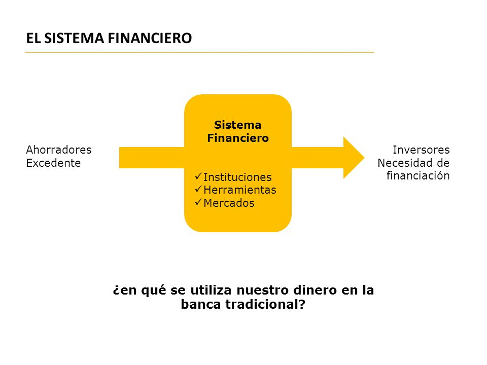 EL SISTEMA FINANCIERO ¿en qué se utiliza nuestro dinero en la banca tradicional? Ahorradores Excedente Inversores Necesidad de financiación Sistema Fi