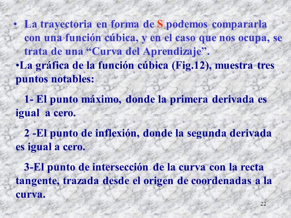 22 La trayectoria en forma de S podemos compararla con una función cúbica, y en el caso que nos ocupa, se trata de una Curva del Aprendizaje.