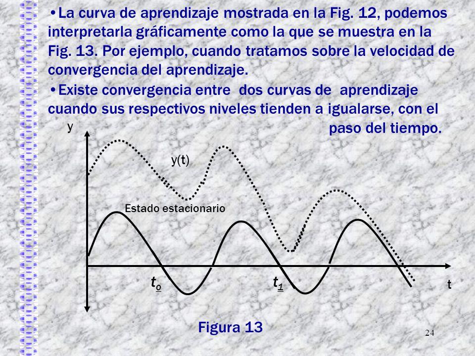 24 Existe convergencia entre dos curvas de aprendizaje cuando sus respectivos niveles tienden a igualarse, con el paso del tiempo. y t Estado estacion