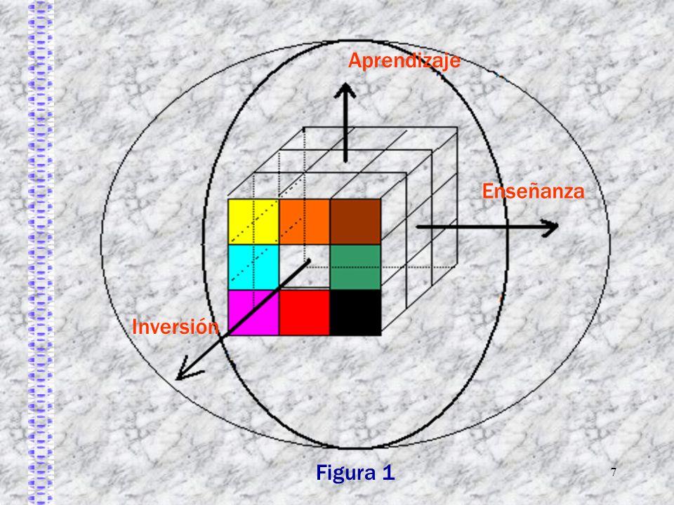 7 Figura 1 Aprendizaje Enseñanza Inversión